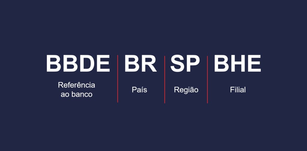 SWIFT Bradesco