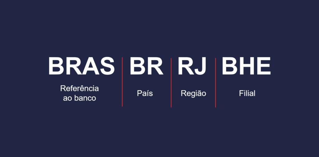 SWIFT Banco do Brasil