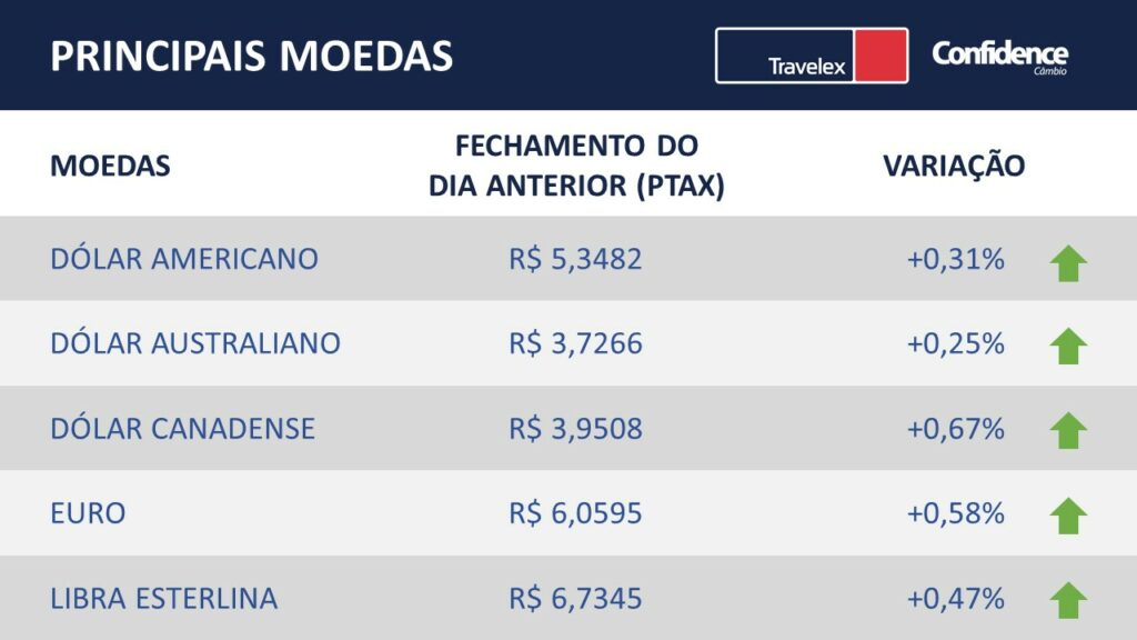 Principais moedas do mercado