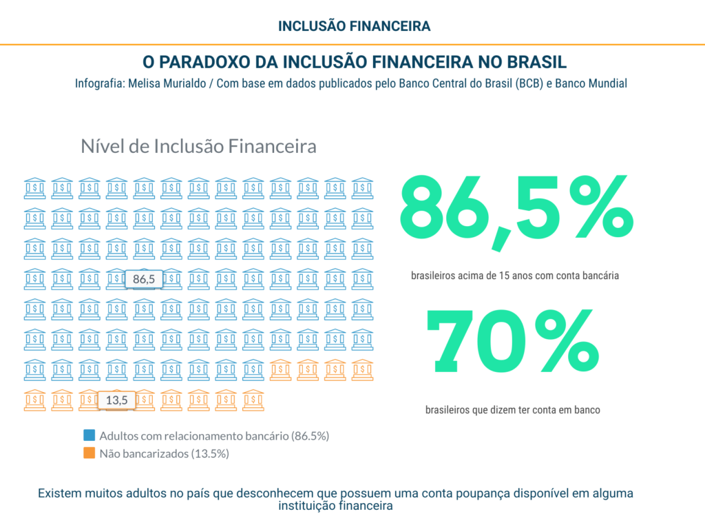 Paradoxo da inclusão financeira