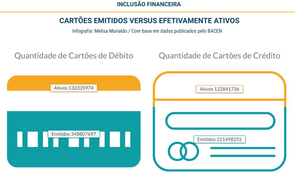 Inclusão financeira e o uso do cartão de débito